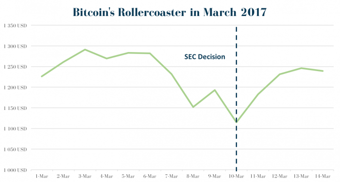 Bitcoin's Rollercoaster in March 2017