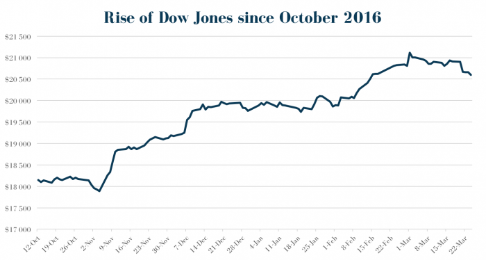 Rise of Dow Jones since October 2016