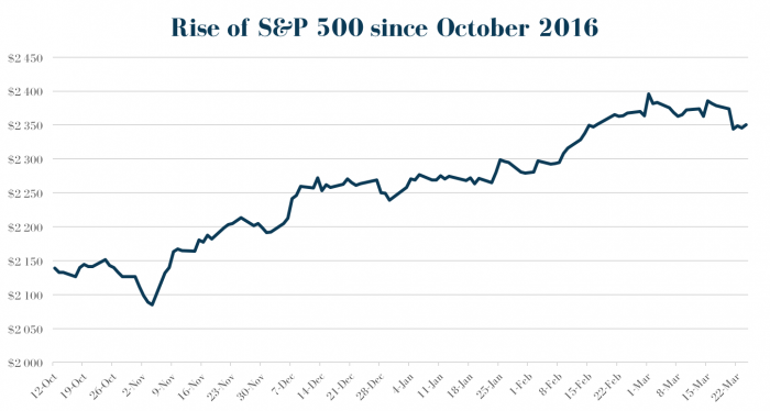 Rise of S&P 500 since October 2016