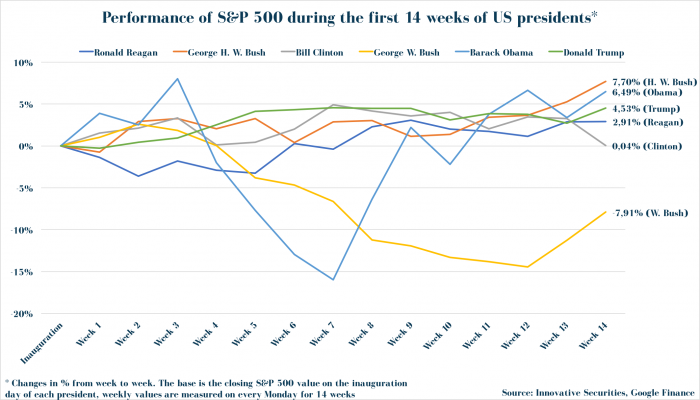 Performance of S&P 500 during the first 14 weeks of US presidents