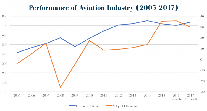 Performance of Aviation Industry (2005-2017)