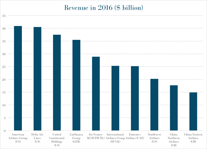 Revenues of the Biggest Airlines