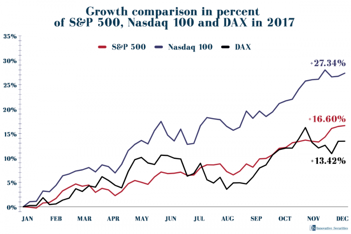 Growth comparison in percent of S&P 500, Nasdaq 100 and DAX in 2017