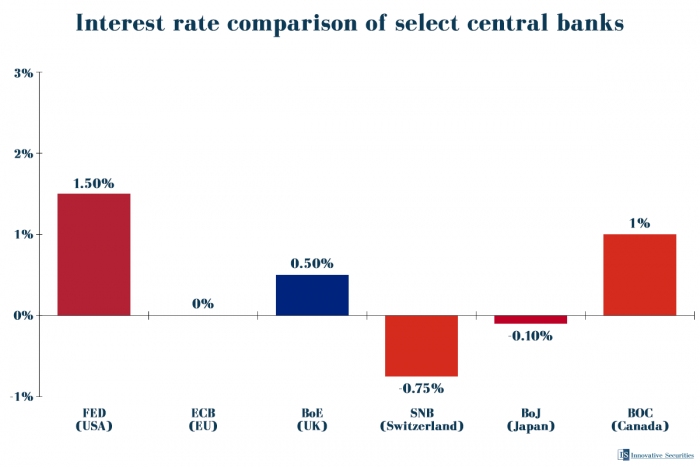 Interest rate comparison of select central banks