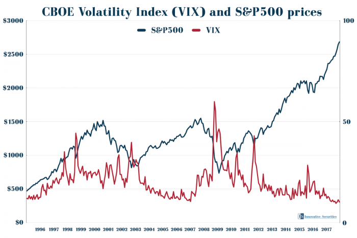 CBOE Volatility Index and S&P500 prices