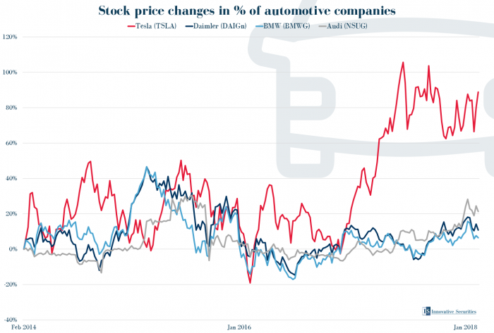Stock price changes in % of automotive companies