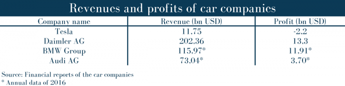 Revenues and profits of car companies