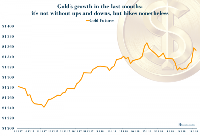 Gold's growth in the last months: it's not without ups and downs, but hikes nonetheless