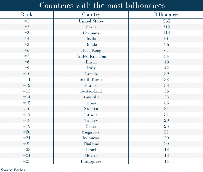 Countries with the most billionaires