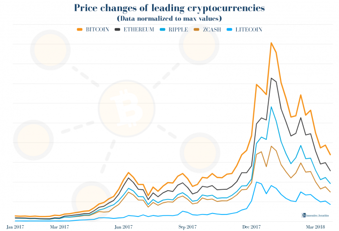 Normalized price changes of leading cryptocurrencies