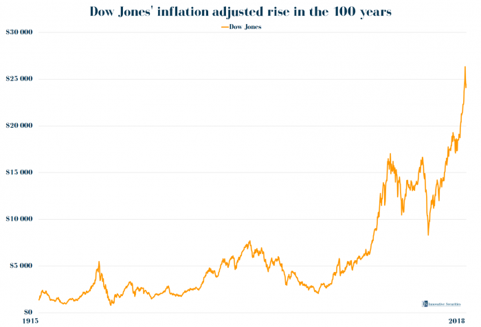 Dow Jones' inflation adjusted rise in the 100 years