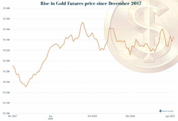 Rise in Gold Futures price since December 2017