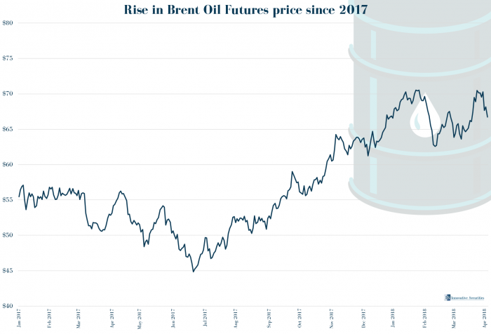 Rise in Brent Oil Futures price since 2017