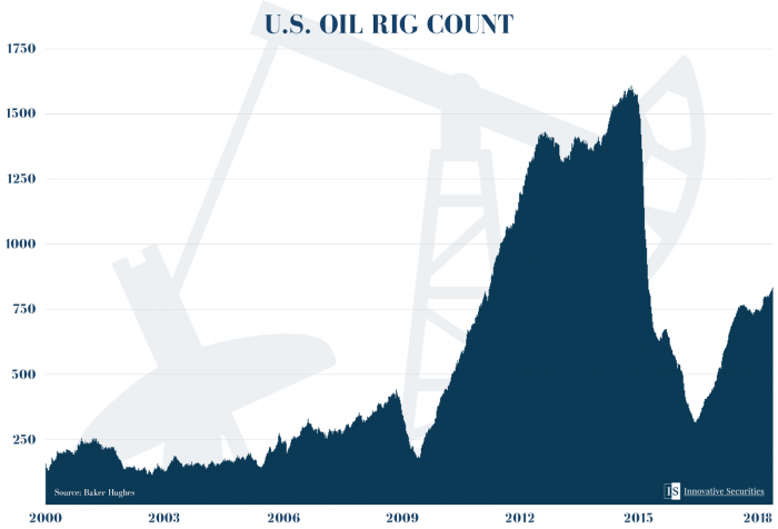 U.S. Oil rig count