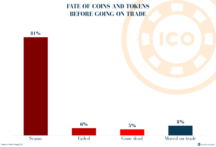 Fate of coins and tokens before going on trade