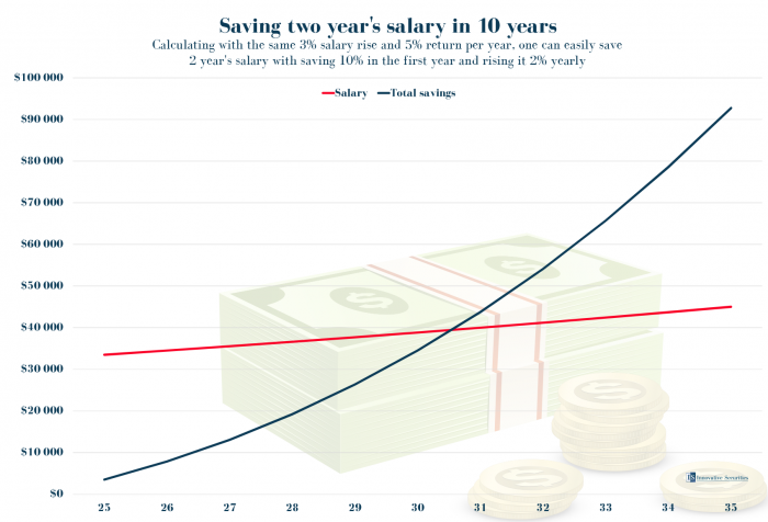 Savings two year's salary in 10 years