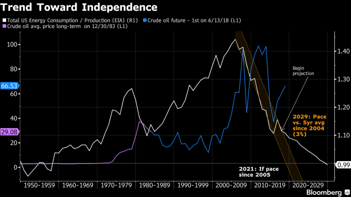 Trend toward independence