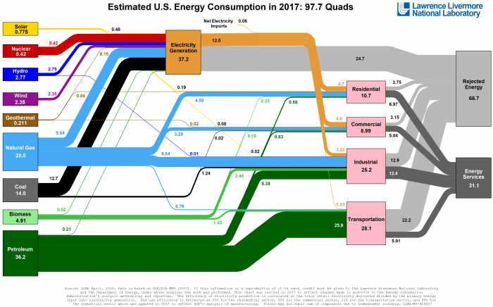 Estimated U.S. Energy Consumption