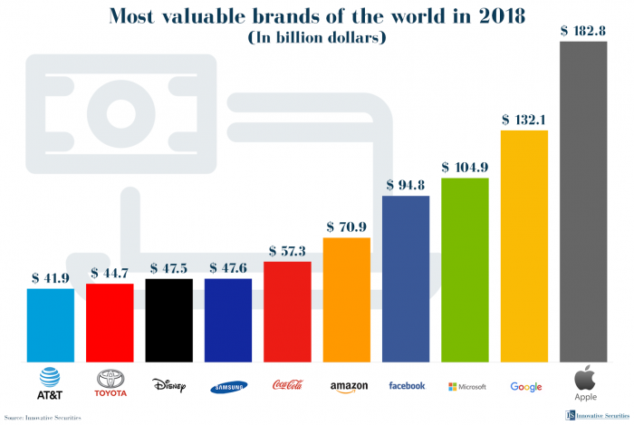 Most valuable brands of the world in 2018