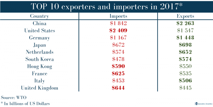 TOP 10 exporters and importers in 2017*