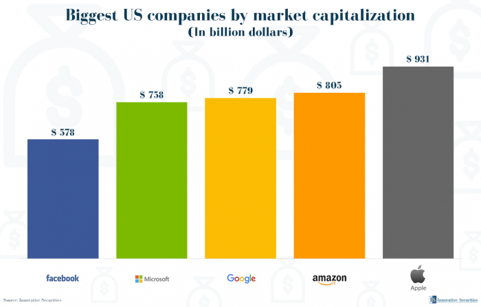 Biggest US companies by market capitalization