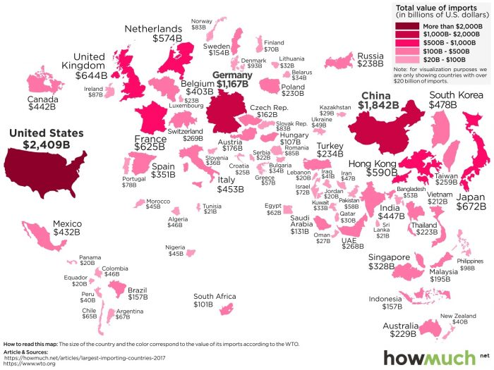The world biggest importers