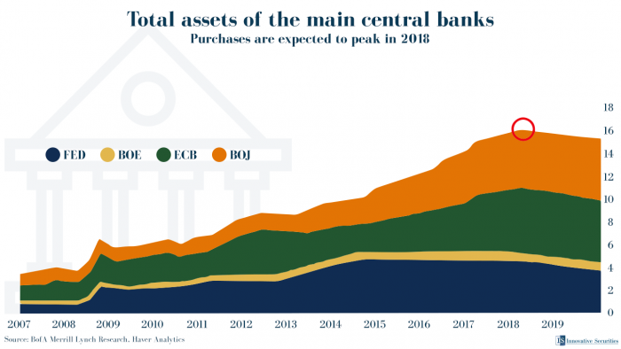 Total assets of the main central banks