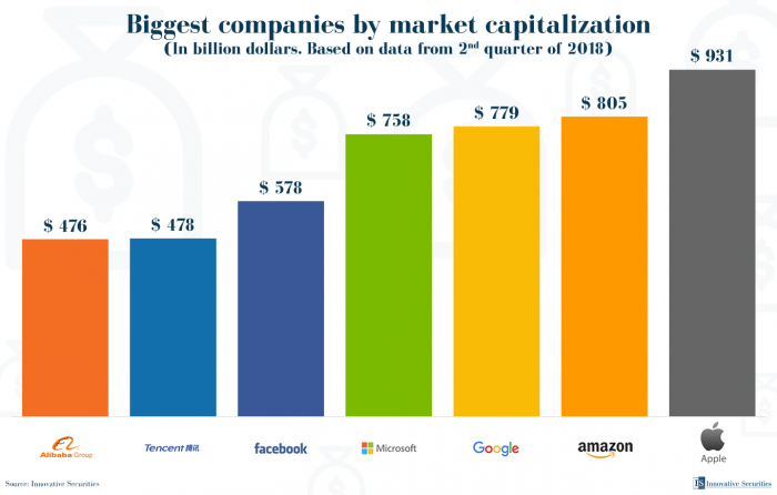 Biggest companies by market capitalization