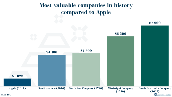 Most valuable companies in history