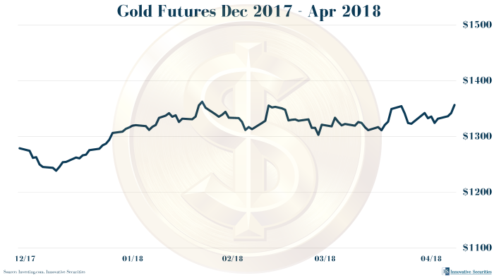 Gold Futures Dec 2017 - Apr2018