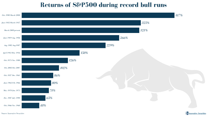 Returns of S&P500 during record bull runs