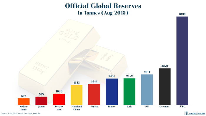 Official Global Reserves