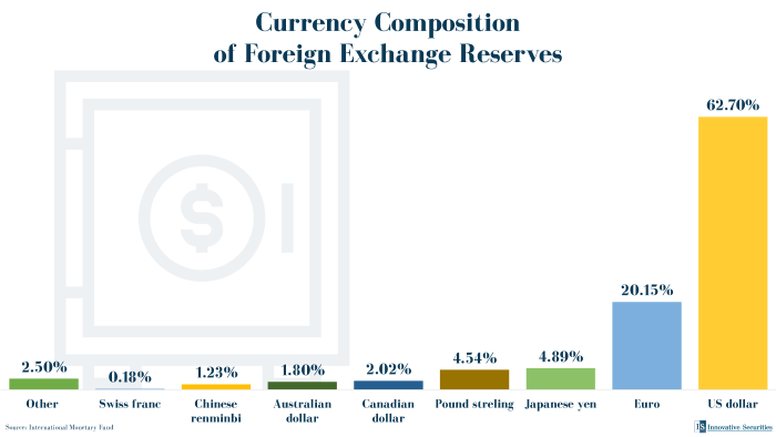 Currency composition of foreign exchange reserves