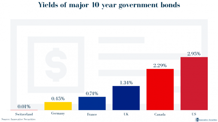 Yields of major 10 year government bonds