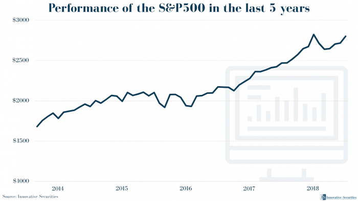 Performance of the S&P500 in the last 5 years