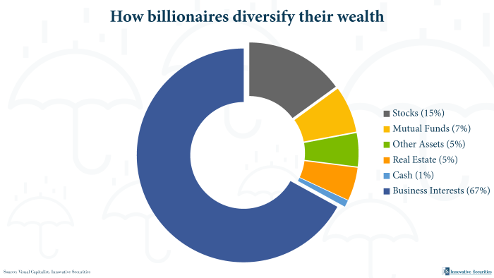 How billionaires diversify their wealth