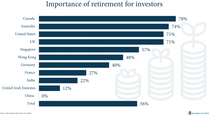 Importance of retirement for investors