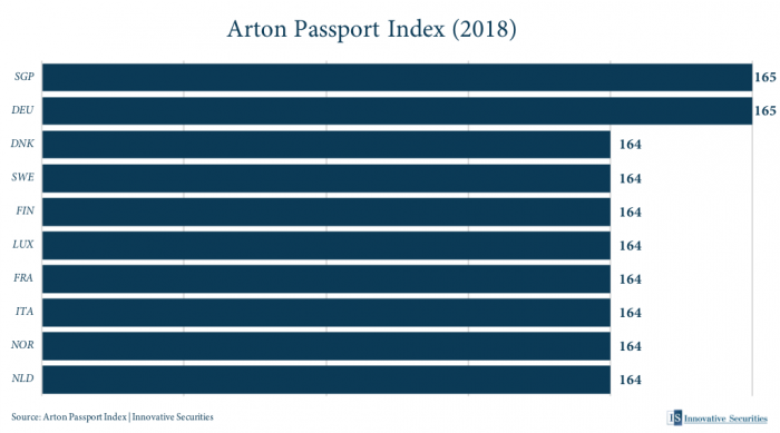 Arton Passport Index 2018