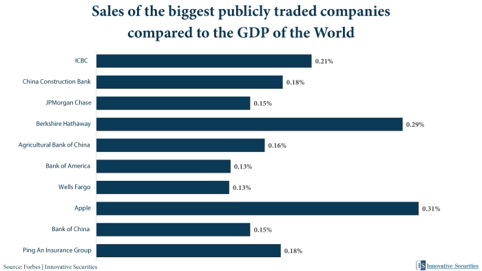 Sales of the biggest publicly traded companies compared to the GDP of the World