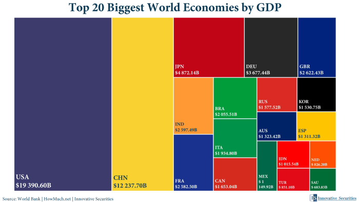 Top 20 Biggest World Economies by GDP