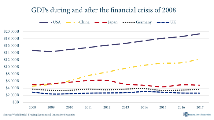 GDPs during and after the financial crisis of 2008