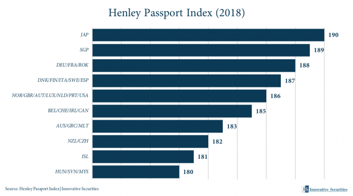 Henley Passport Index 2018