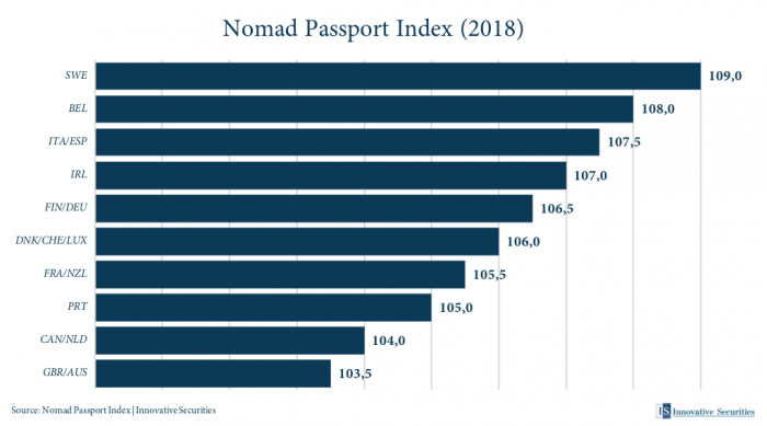 Nomad Passport Index 2018