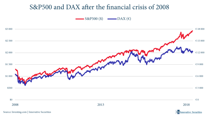 S&P500 and DAX after the financial crisis of 2008