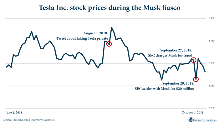 Tesla Inc. stock prices during the Musk fiasco