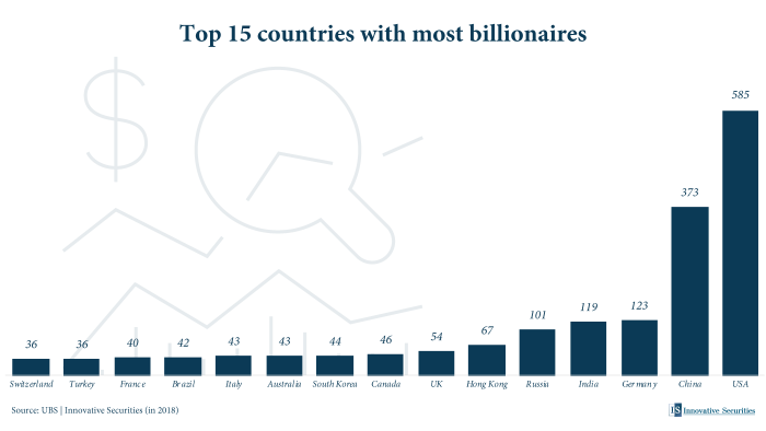 Top 15 countries with most billionaires