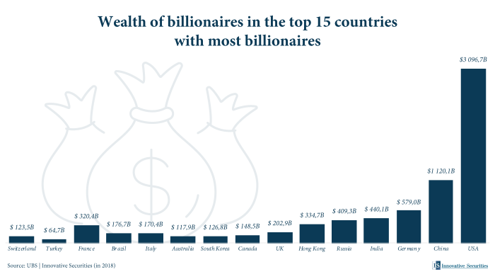 Wealth of billionaires in the top 15 countries with most billionaires