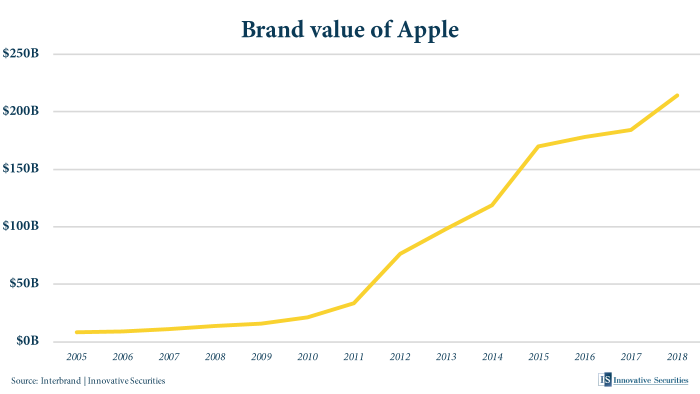 Brand value of Apple