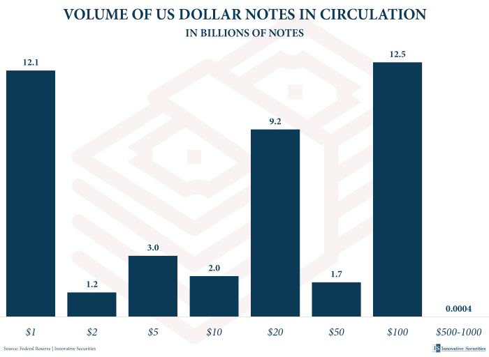 VOLUME OF US DOLLAR NOTES IN CIRCULATION IN BILLIONS OF NOTES