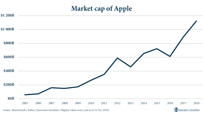 Market cap of Apple